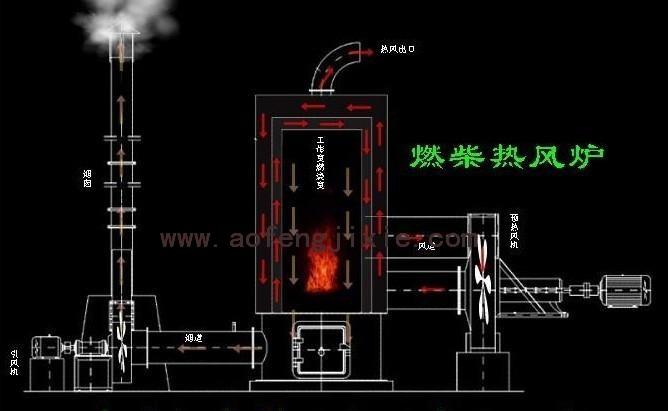 燃材热风炉设计图